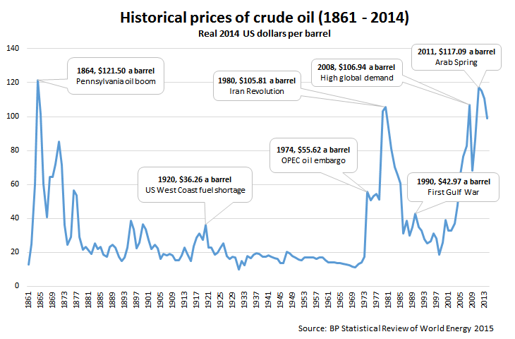 Oil prices historical chart globalpetrolprices com