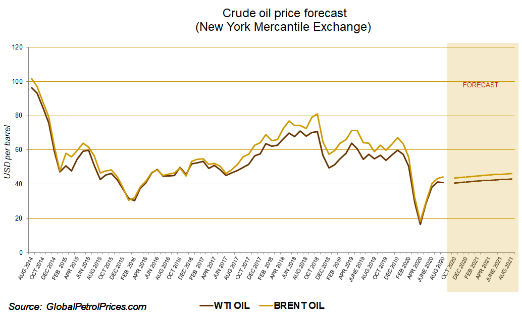 Oil prices outlook and forecast | GlobalPetrolPrices com
