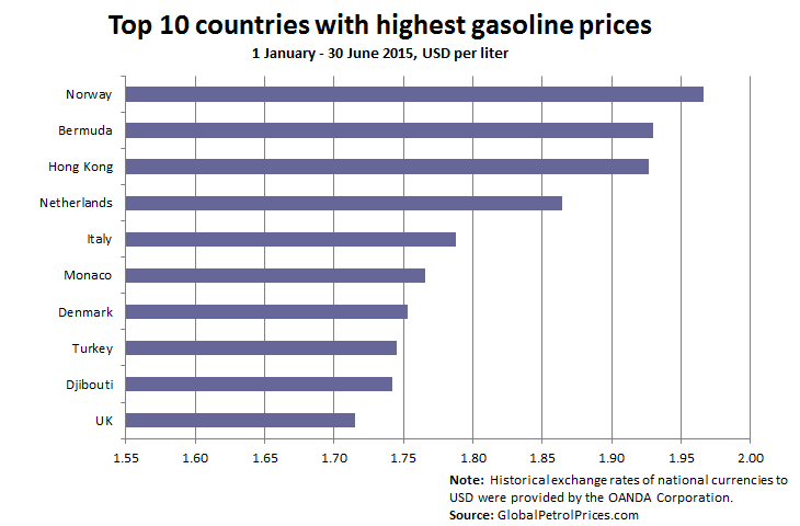 The Uk Is At Bottom Of Chart With Average Gasoline Price Usd 1 71 Per Liter