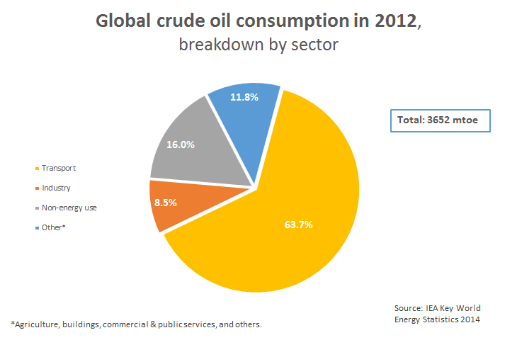 Breakdown of oil consumption by sector | GlobalPetrolPrices com
