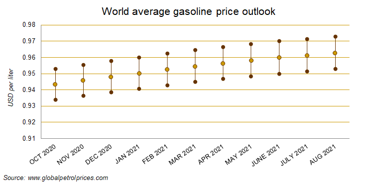 Gasoline and diesel price forecast - outlook for Europe and