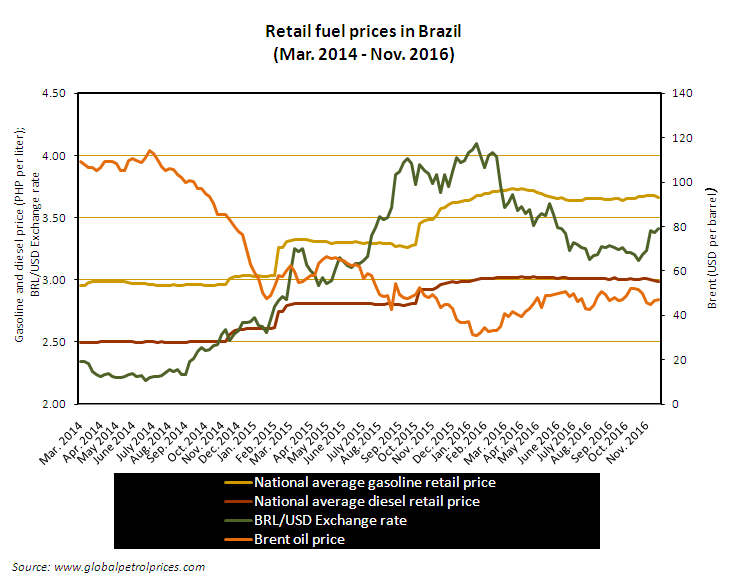 Gasoline And Sel Prices In Brazil