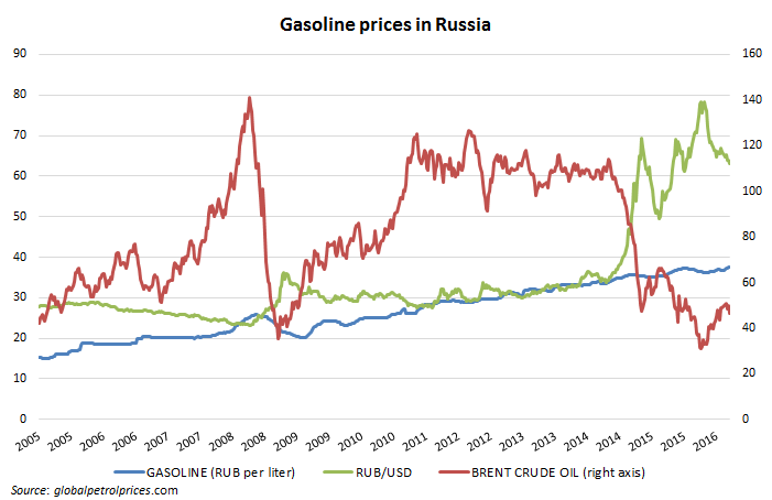 Hence It Seems Clear From The Chart That Gasoline Prices In Russia While Not Officially Regulated Are Also Left To Market Forces