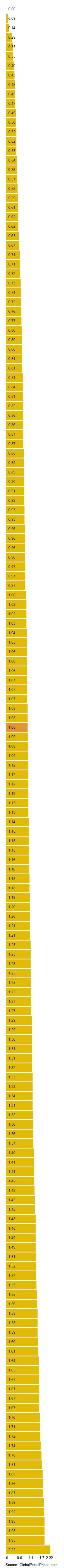 Guyana gasoline prices, 05-Aug-2019   GlobalPetrolPrices com